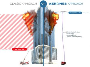 Drones As First Responders