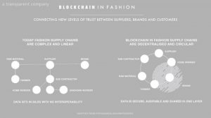Blockchain Technology  Applications in Fashion: Part 1
